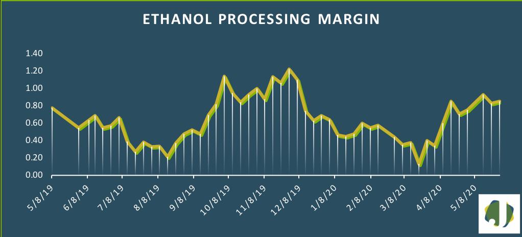 ethanol processing margin 2020