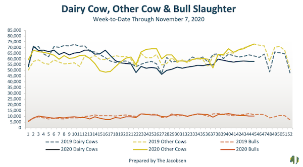 dairy cow, other cow, & bull slaughter data