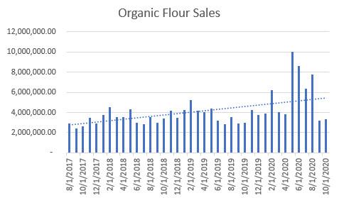 organic flour sales