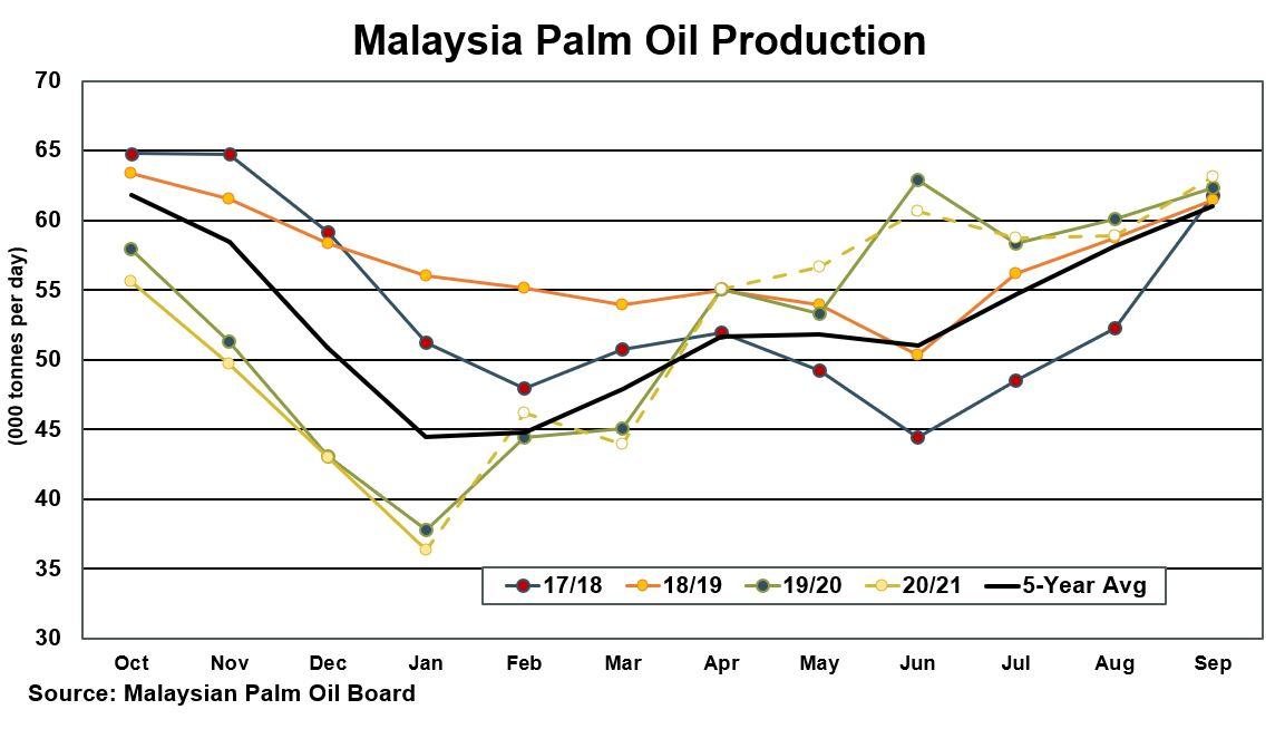 Malaysian Palm Oil Production 2021