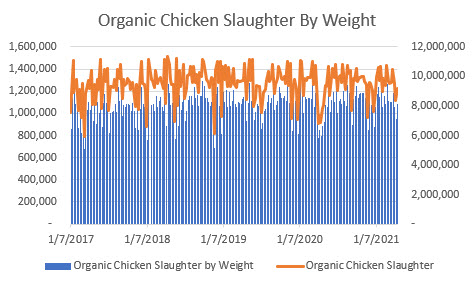 organic chicken slaughter by weight data