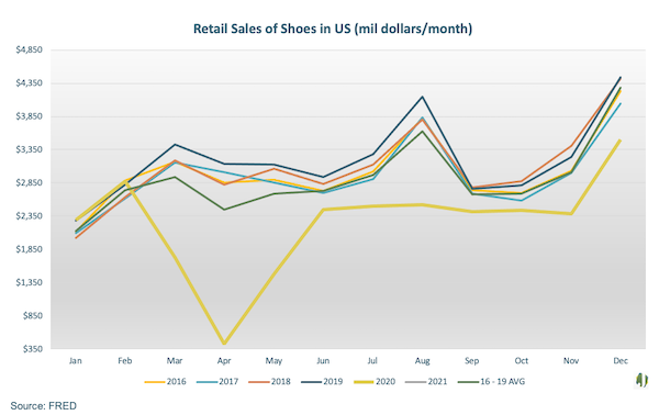 retail sales of shoes in US Data